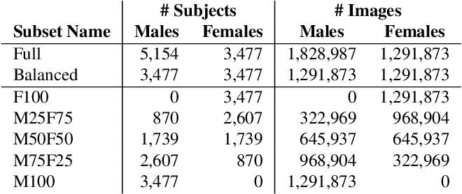 Figure 2 for How Does Gender Balance In Training Data Affect Face Recognition Accuracy?