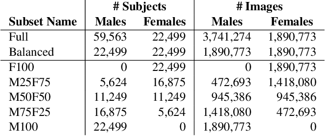 Figure 4 for How Does Gender Balance In Training Data Affect Face Recognition Accuracy?