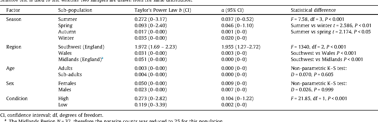 Table 2 Comparison of the degree of aggregation across populations using Taylor's Power Law wh Smirnov test is used to test whether two samples are drawn from the same distribution.