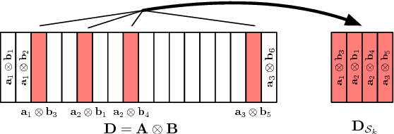 Figure 1 for Minimax Lower Bounds for Kronecker-Structured Dictionary Learning