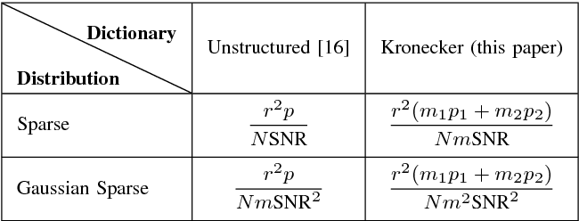 Figure 2 for Minimax Lower Bounds for Kronecker-Structured Dictionary Learning