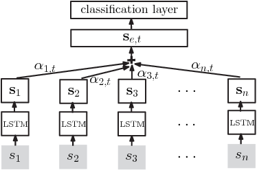 Figure 1 for Path-Based Attention Neural Model for Fine-Grained Entity Typing