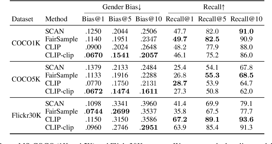 Figure 4 for Are Gender-Neutral Queries Really Gender-Neutral? Mitigating Gender Bias in Image Search