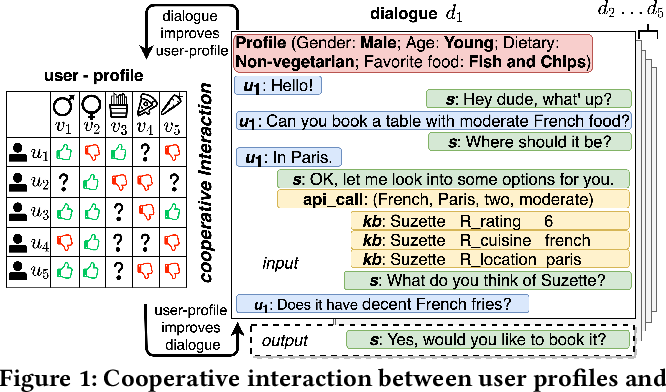 Figure 1 for A Cooperative Memory Network for Personalized Task-oriented Dialogue Systems with Incomplete User Profiles