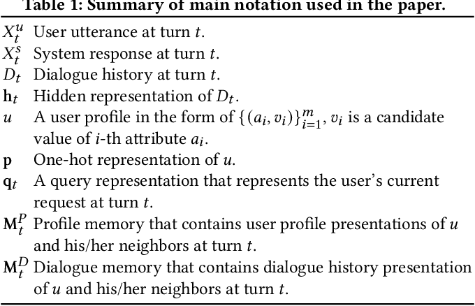 Figure 2 for A Cooperative Memory Network for Personalized Task-oriented Dialogue Systems with Incomplete User Profiles