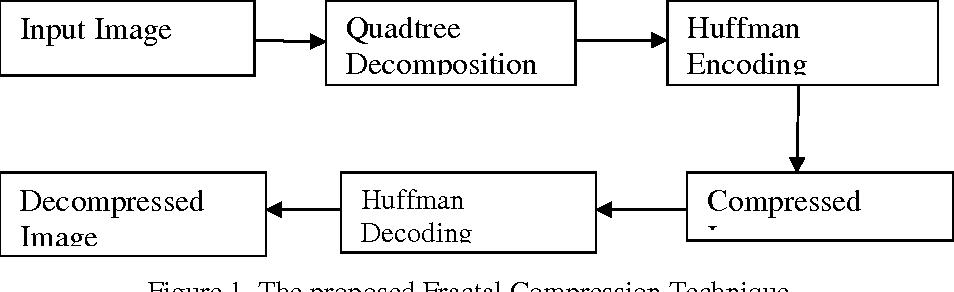 PDF] FRACTAL IMAGE COMPRESSION USING QUADTREE DECOMPOSITION