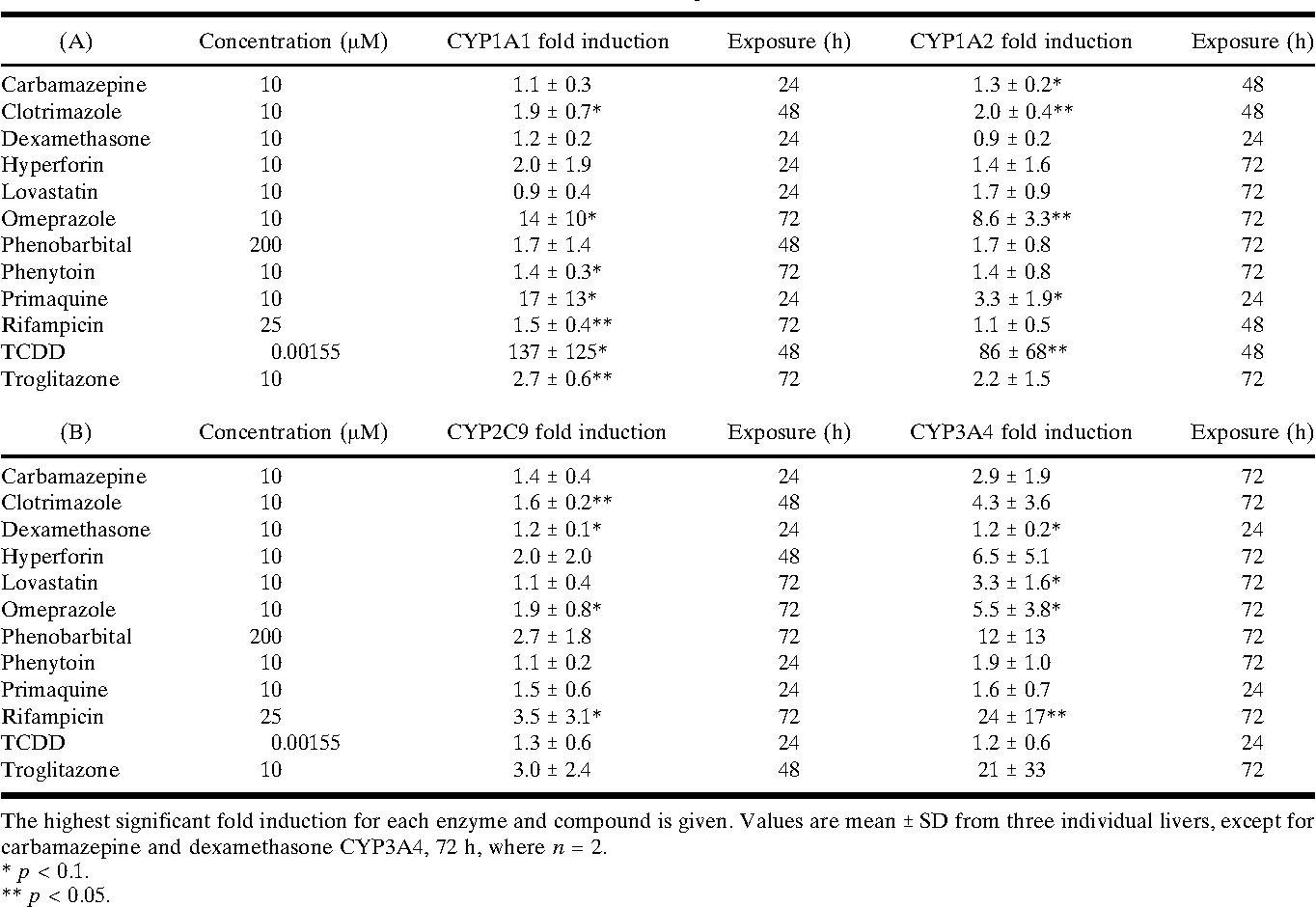 Table III. Fold Induction of CYP1A1 and 1A2 (A) and CYP2C9 and 3A4 (B) mRNA in Human Liver Slices after Incubation with Test Compounds