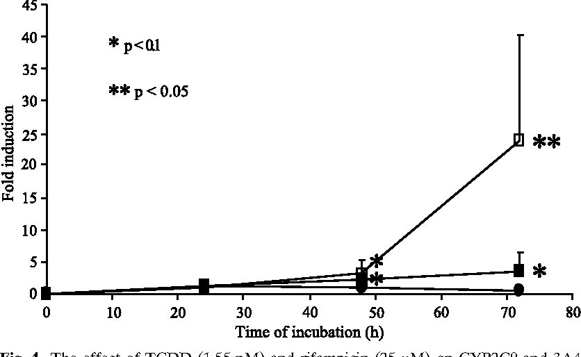 Fig. 4. The effect of TCDD (1.55 nM) and rifampicin (25 mM) on CYP2C9 and 3A4 mRNA in human liver slices. & TCDD, CYP2C9; ) TCDD, CYP3A4; Í rifampicin, CYP2C9; Ì rifampicin, CYP3A4 (mean T SD, n Q 3).