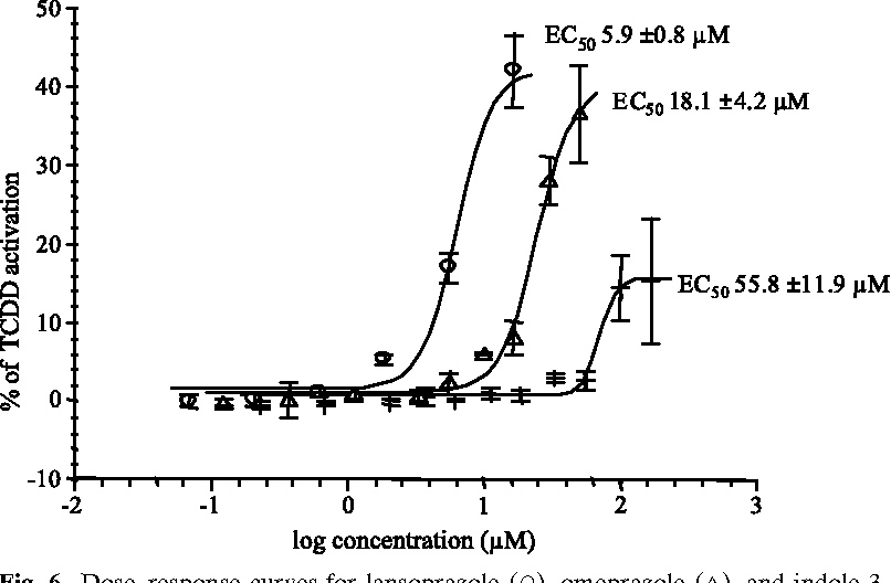 Fig. 6. DoseYresponse curves for lansoprazole ()), omeprazole (q), and indole-3carbinol (+) in the AhR reporter gene assay. Average T SD from four to seven experiments.