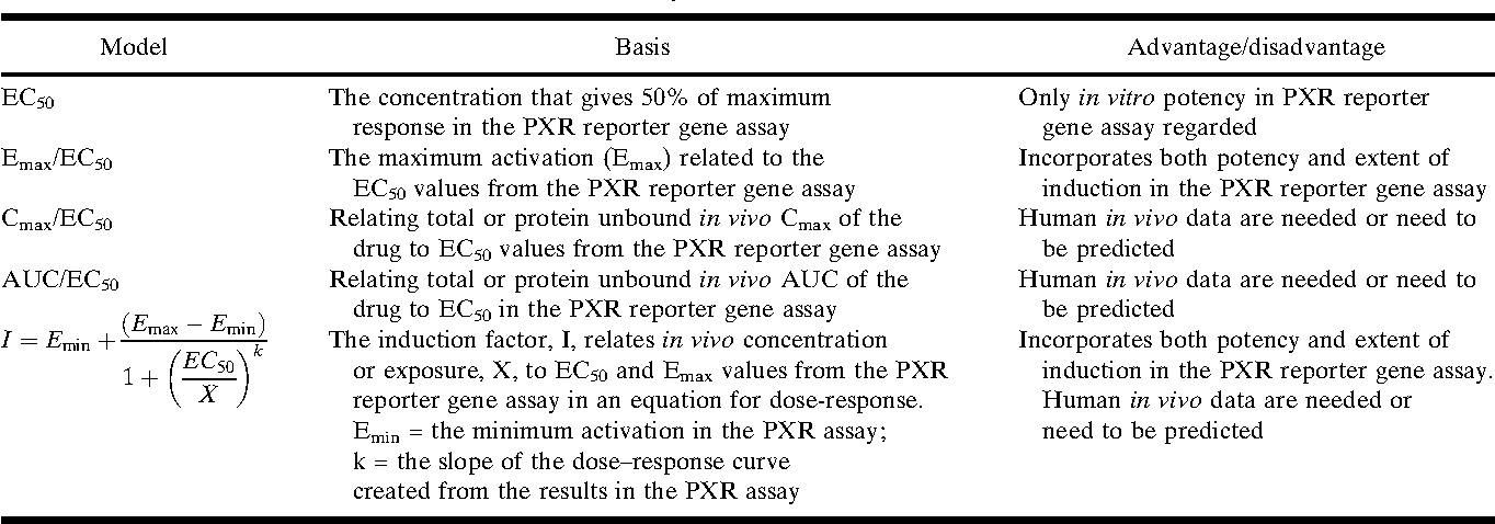 Table V. Different Models to Evaluate Test Compounds as Possible CYP3A Inducers in Vivo Based on Results from PXR Reporter Gene Assay and in Vivo Data