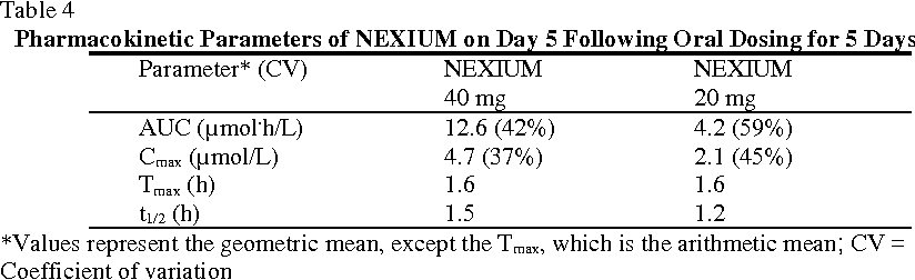 Table 4 From Nexium Esomeprazole Magnesium Delayed Release