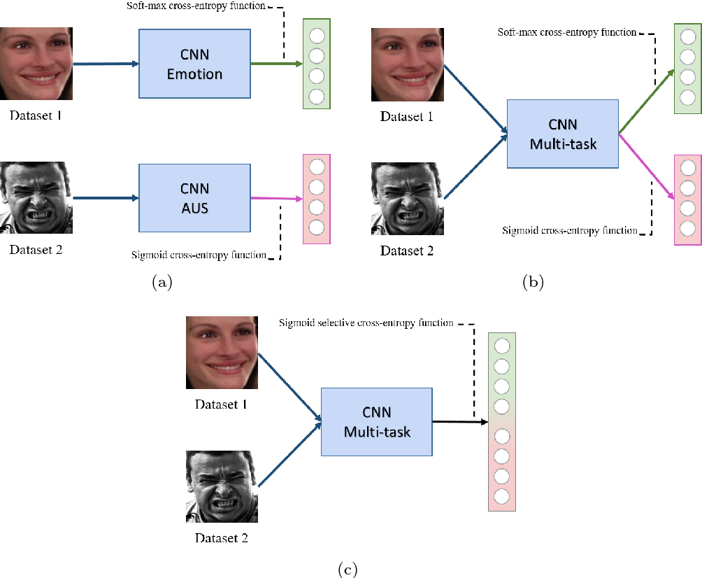 Figure 1 for Multi-task, multi-label and multi-domain learning with residual convolutional networks for emotion recognition