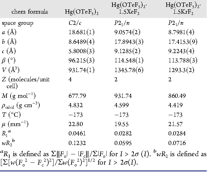 Table 1 From Noble Gas Difluoride Complexes Of Mercuryii The