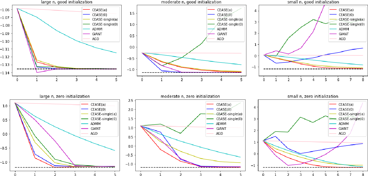 Figure 1 for Communication-Efficient Accurate Statistical Estimation