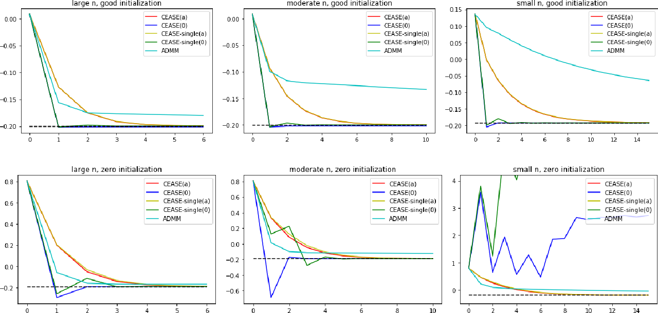Figure 2 for Communication-Efficient Accurate Statistical Estimation