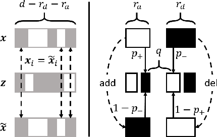 Figure 1 for Efficient Robustness Certificates for Discrete Data: Sparsity-Aware Randomized Smoothing for Graphs, Images and More