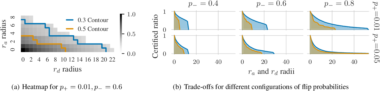 Figure 3 for Efficient Robustness Certificates for Discrete Data: Sparsity-Aware Randomized Smoothing for Graphs, Images and More