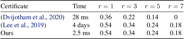 Figure 4 for Efficient Robustness Certificates for Discrete Data: Sparsity-Aware Randomized Smoothing for Graphs, Images and More