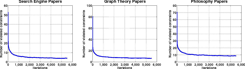 Figure 3 for Multi-Task Metric Learning on Network Data