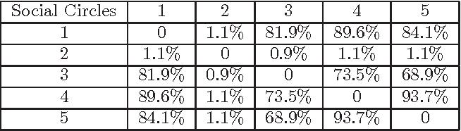 Figure 4 for Multi-Task Metric Learning on Network Data