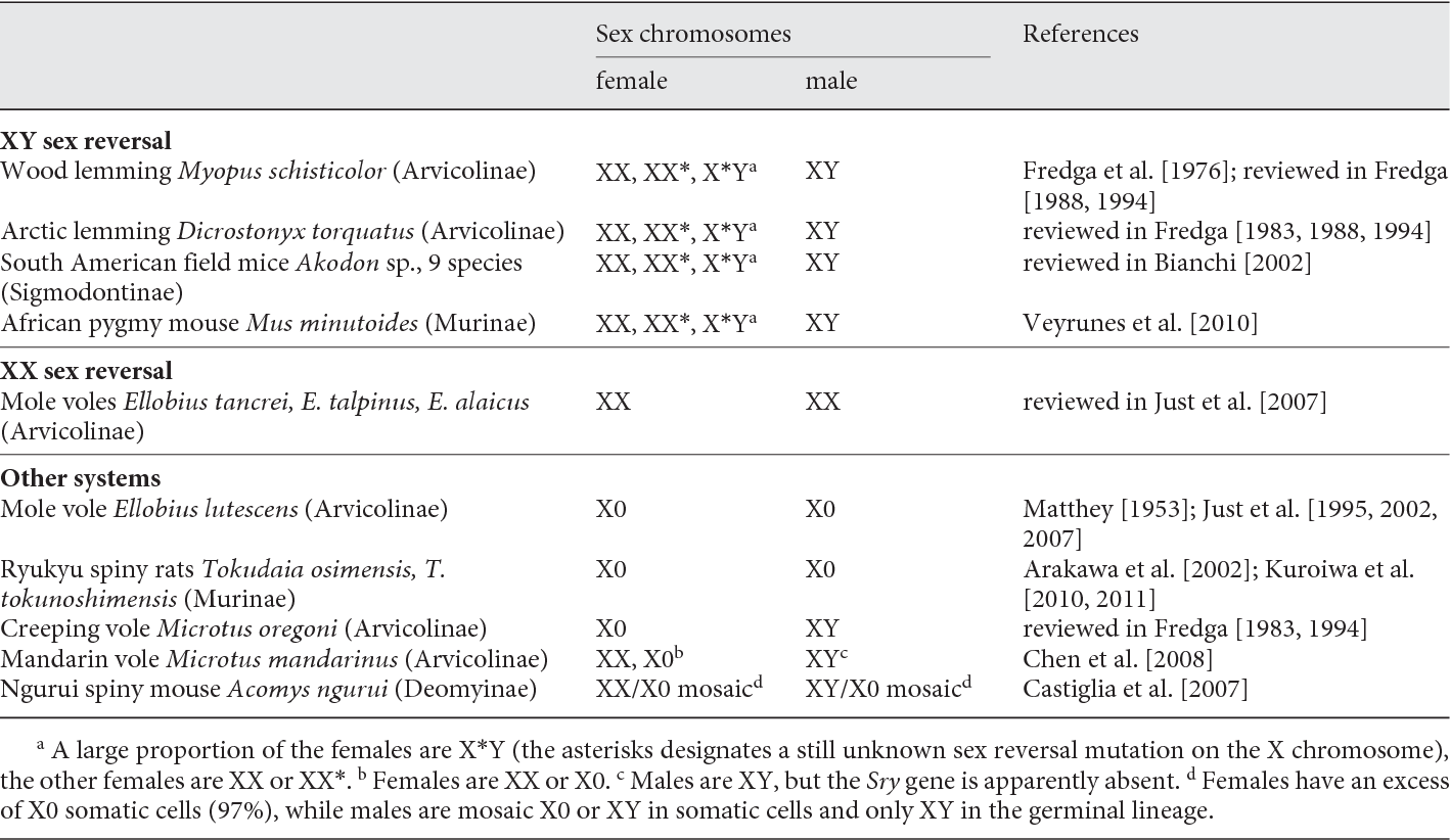 Table 1 from Sex Reversal in Non-Human Placental Mammals