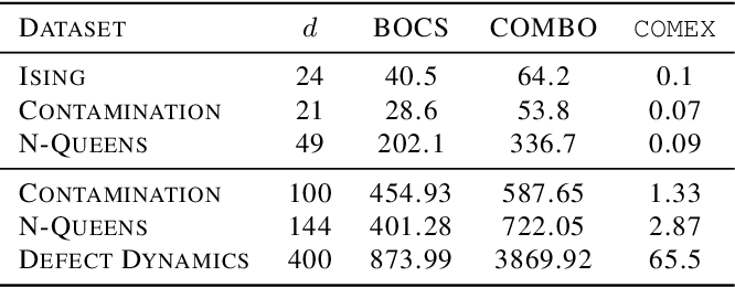 Figure 2 for Combinatorial Black-Box Optimization with Expert Advice