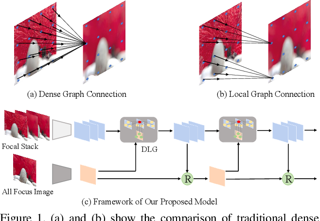Figure 1 for Light Field Saliency Detection with Dual Local Graph Learning andReciprocative Guidance