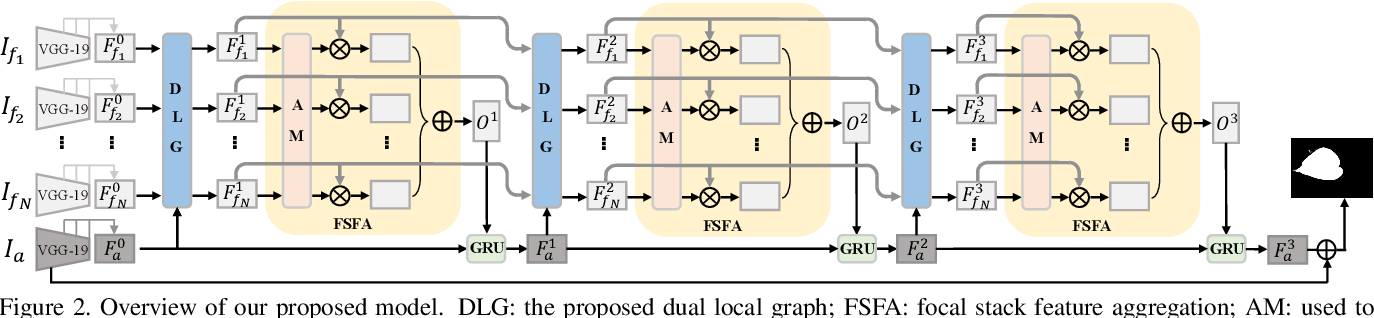 Figure 2 for Light Field Saliency Detection with Dual Local Graph Learning andReciprocative Guidance