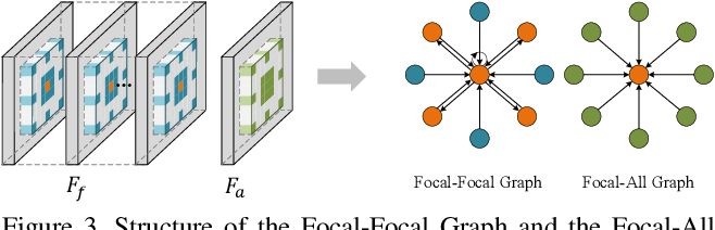 Figure 3 for Light Field Saliency Detection with Dual Local Graph Learning andReciprocative Guidance