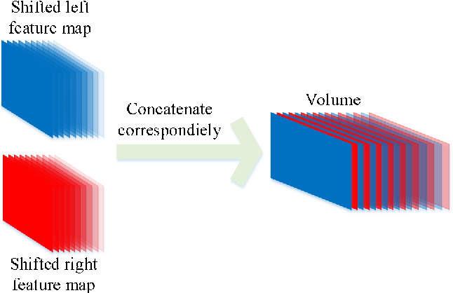 Figure 3 for Non-destructive three-dimensional measurement of hand vein based on self-supervised network