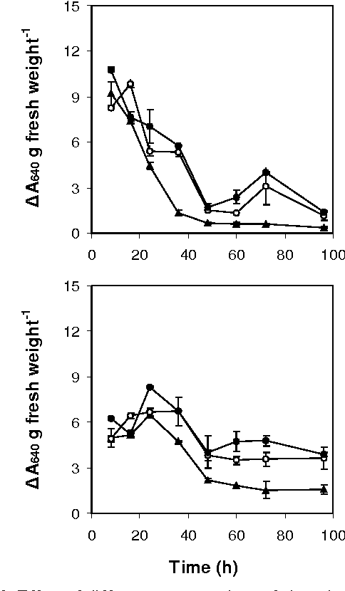 Fig. 2. Ef fect of dif fer ent con cen tra tions of chro mium on (a) low mo lec u lar weight xyloglucan con tent and (b) high mo lec - u lar weight xyloglucan con tent (method I) in phaseolus seed - lings. Other de tails as per Fig ure 1a.