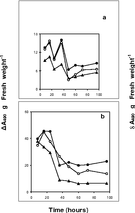 Fig. 3. Ef fect of dif fer ent con cen tra tions of chro mium on (a) less esterified pec tic polysaccharide con tent and (b) highly esterified pec tic polysaccharide con tent (method II) in phaseolus seed lings. Other de tails as per Fig ure 1a.