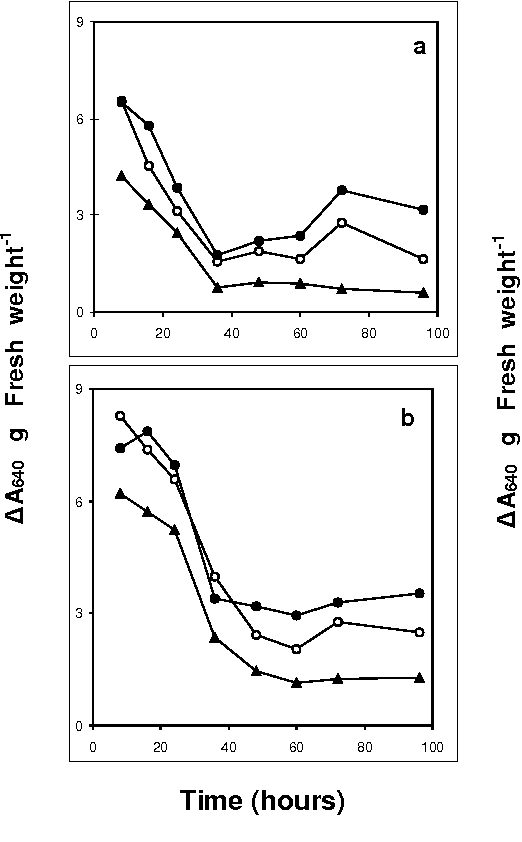 Fig. 4. Ef fect of dif fer ent con cen tra tions of chro mium on (a) low mo lec u lar weight xyloglucan con tent and (b) high mo lec - u lar weight xyloglucan con tent (method II) in phaseolus seed - lings. Other de tails as per Figure 1a.