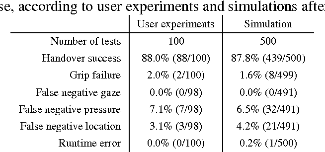 Figure 3 for A Corroborative Approach to Verification and Validation of Human--Robot Teams