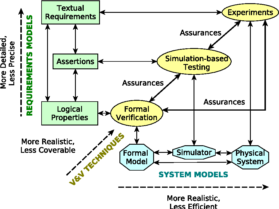 Figure 1 for A Corroborative Approach to Verification and Validation of Human--Robot Teams