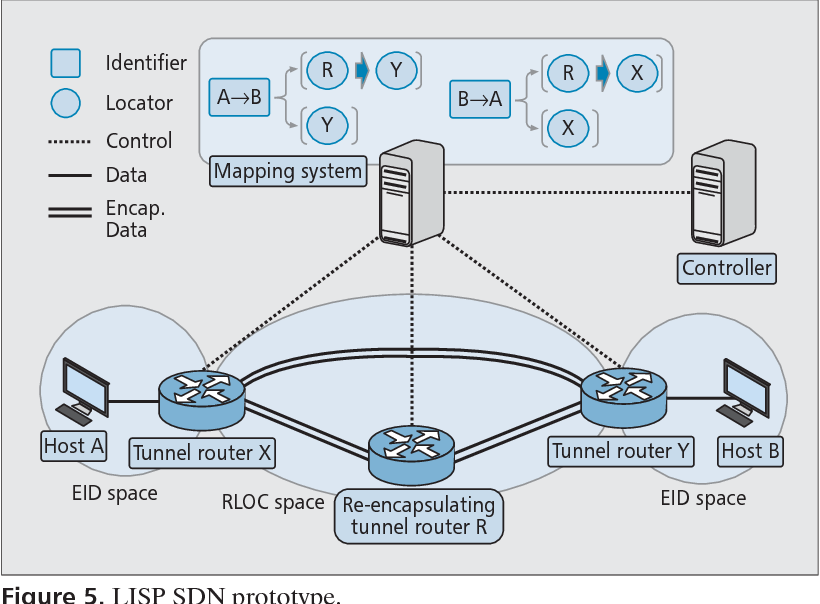 Figure 5 from LISP: a southbound SDN protocol? - Semantic