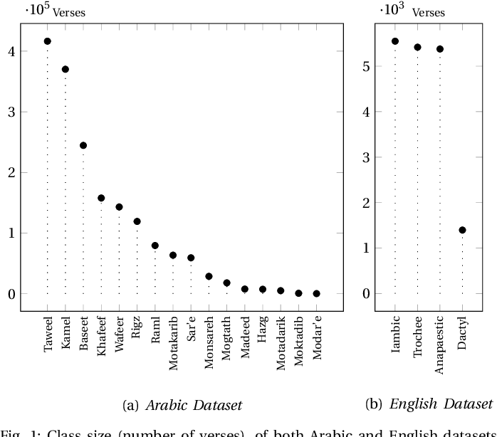Figure 1 for Learning meters of Arabic and English poems with Recurrent Neural Networks: a step forward for language understanding and synthesis