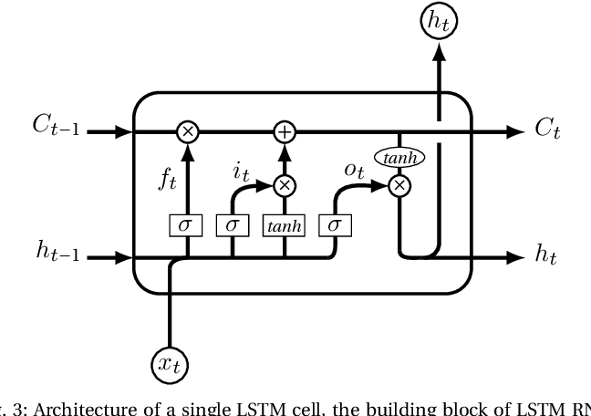 Figure 3 for Learning meters of Arabic and English poems with Recurrent Neural Networks: a step forward for language understanding and synthesis