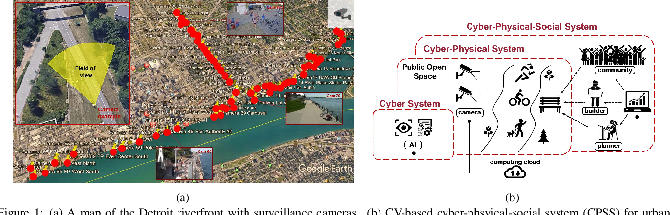 Figure 1 for Measuring the Utilization of Public Open Spaces by Deep Learning: a Benchmark Study at the Detroit Riverfront