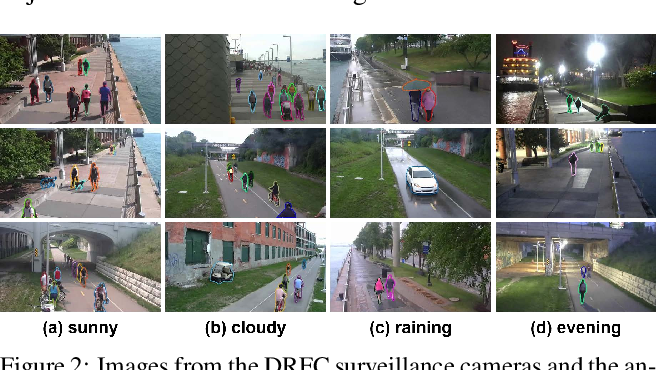 Figure 3 for Measuring the Utilization of Public Open Spaces by Deep Learning: a Benchmark Study at the Detroit Riverfront