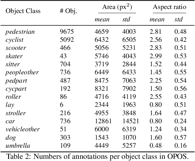 Figure 4 for Measuring the Utilization of Public Open Spaces by Deep Learning: a Benchmark Study at the Detroit Riverfront