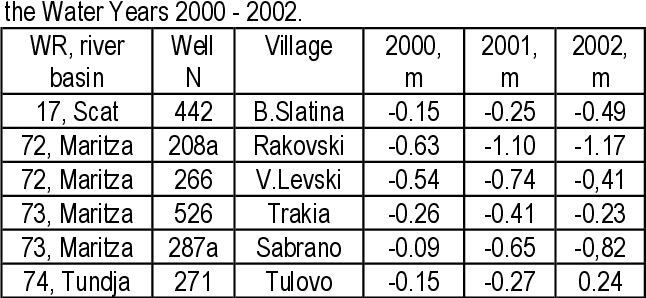 Table 2. Deviations of the mean yearly water levels in wells for the Water Years 2000 - 2002.