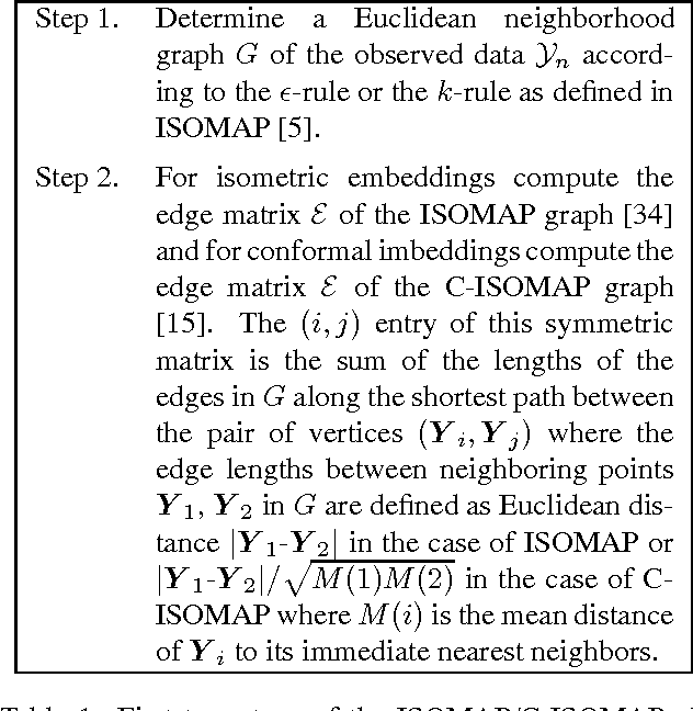Figure 1 for Manifold Learning with Geodesic Minimal Spanning Trees
