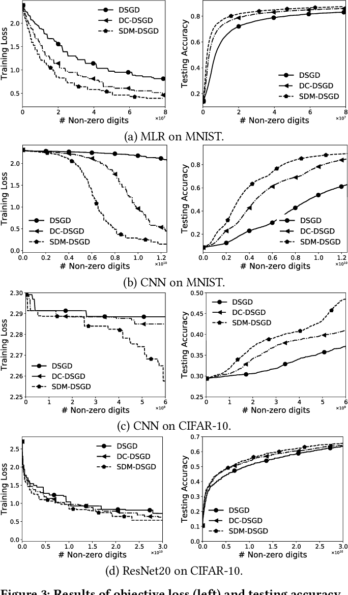 Figure 4 for Private and Communication-Efficient Edge Learning: A Sparse Differential Gaussian-Masking Distributed SGD Approach