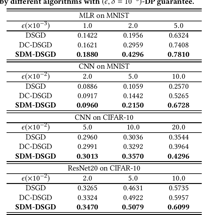 Figure 2 for Private and Communication-Efficient Edge Learning: A Sparse Differential Gaussian-Masking Distributed SGD Approach