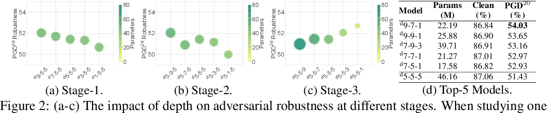 Figure 2 for Exploring Architectural Ingredients of Adversarially Robust Deep Neural Networks