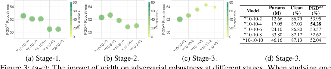 Figure 4 for Exploring Architectural Ingredients of Adversarially Robust Deep Neural Networks
