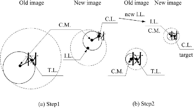 Figure 3 for Biologically Inspired Hierarchical Model for Feature Extraction and Localization