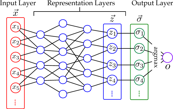 Figure 3 for EagleEye: Attack-Agnostic Defense against Adversarial Inputs (Technical Report)