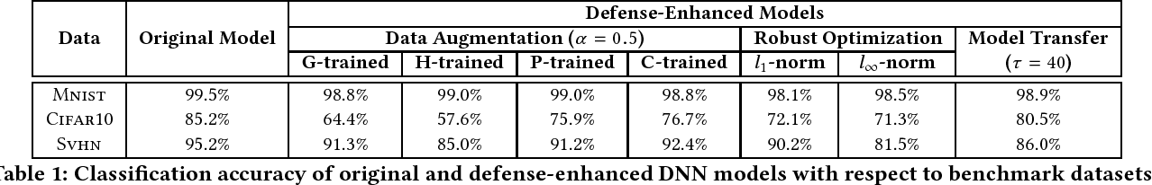 Figure 2 for EagleEye: Attack-Agnostic Defense against Adversarial Inputs (Technical Report)